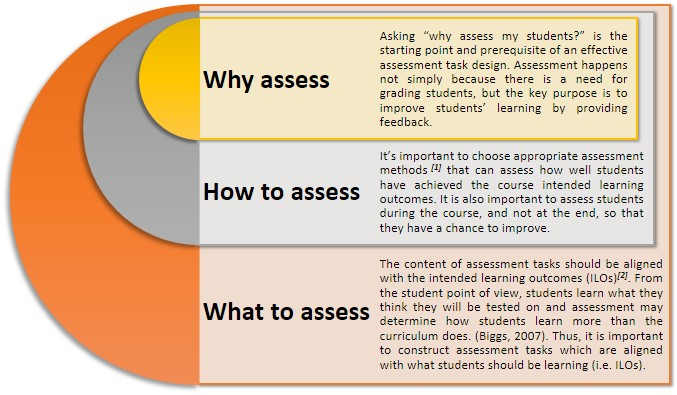 assessment and learning learning assessment of The system for learning and assessment is designed to put students first by aligning the core components of education: curriculum, instruction, professional learning, the theory of learning, and assessment read how it works in our paper a systemic perspective on student learning and assessment.
